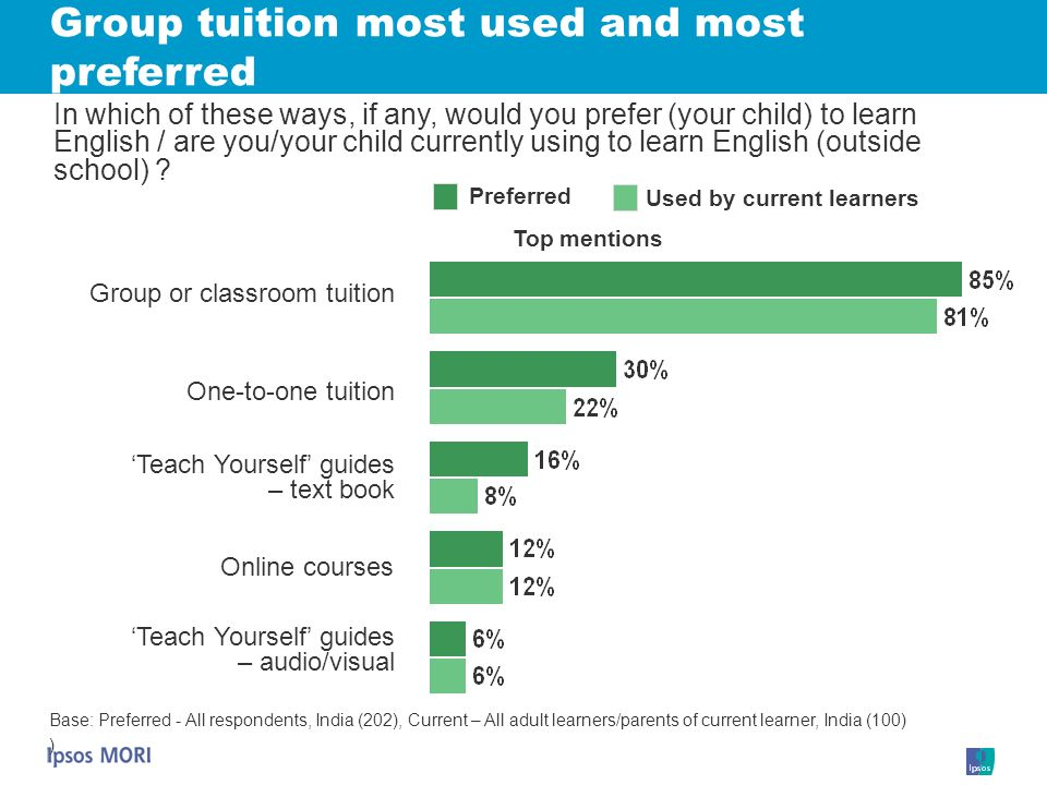 Group tuition most used and most preferred