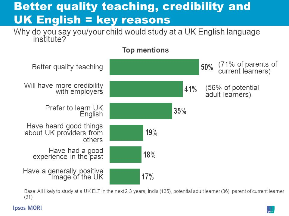 Better quality teaching, credibility and UK English = key reasons