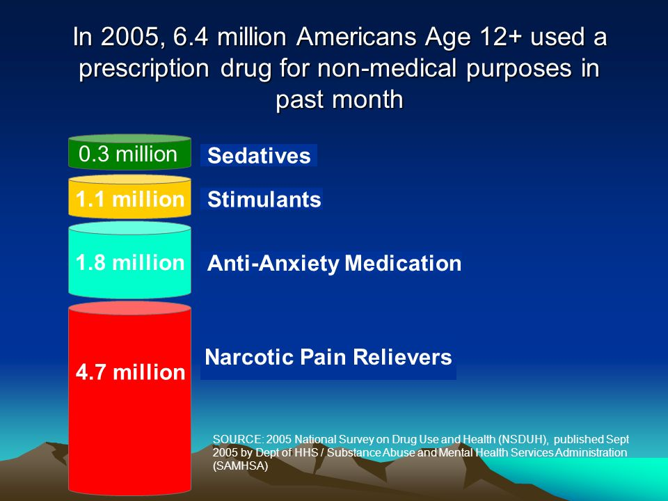 In 2005, 6.4 million Americans Age 12+ used a prescription drug for non-medical purposes in past month