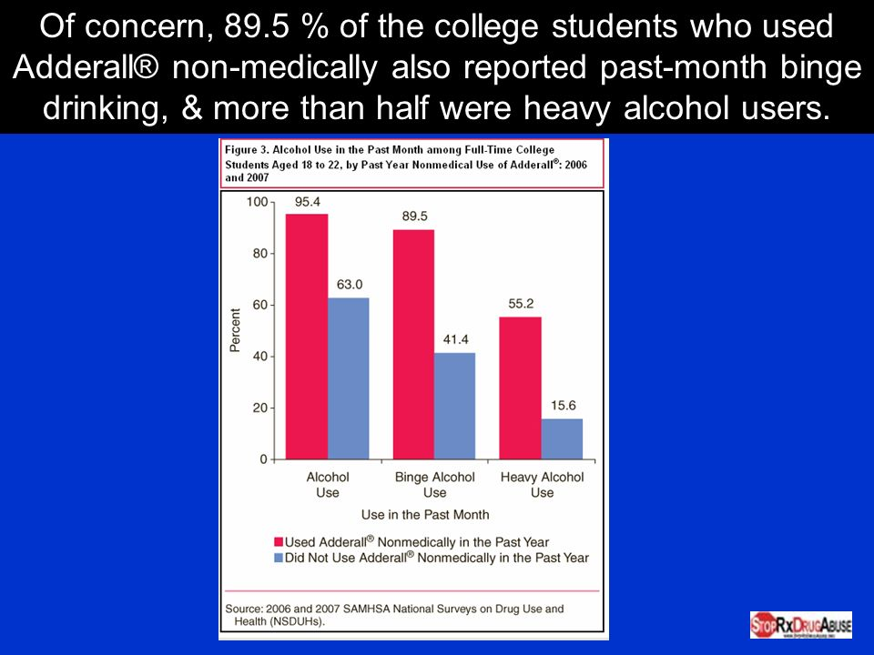 Of concern, 89.5 % of the college students who used Adderall® non-medically also reported past-month binge drinking, & more than half were heavy alcohol users.