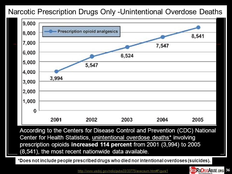 Narcotic Prescription Drugs Only -Unintentional Overdose Deaths