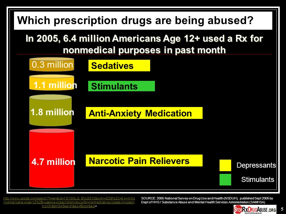 Which prescription drugs are being abused