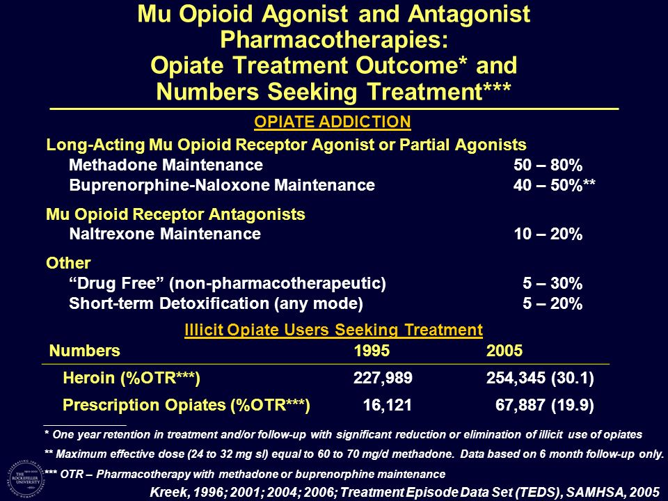 Mu Opioid Agonist and Antagonist Pharmacotherapies: Opiate Treatment Outcome* and Numbers Seeking Treatment***