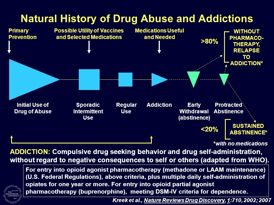 Natural History of Drug Abuse and Addictions