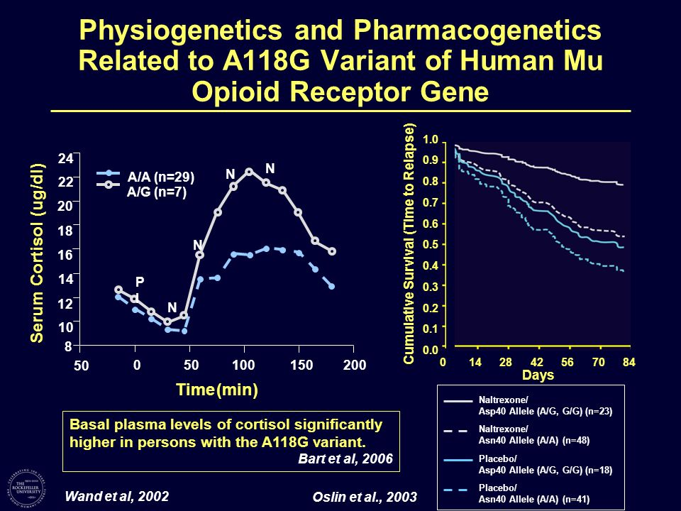 Physiogenetics and Pharmacogenetics Related to A118G Variant of Human Mu Opioid Receptor Gene