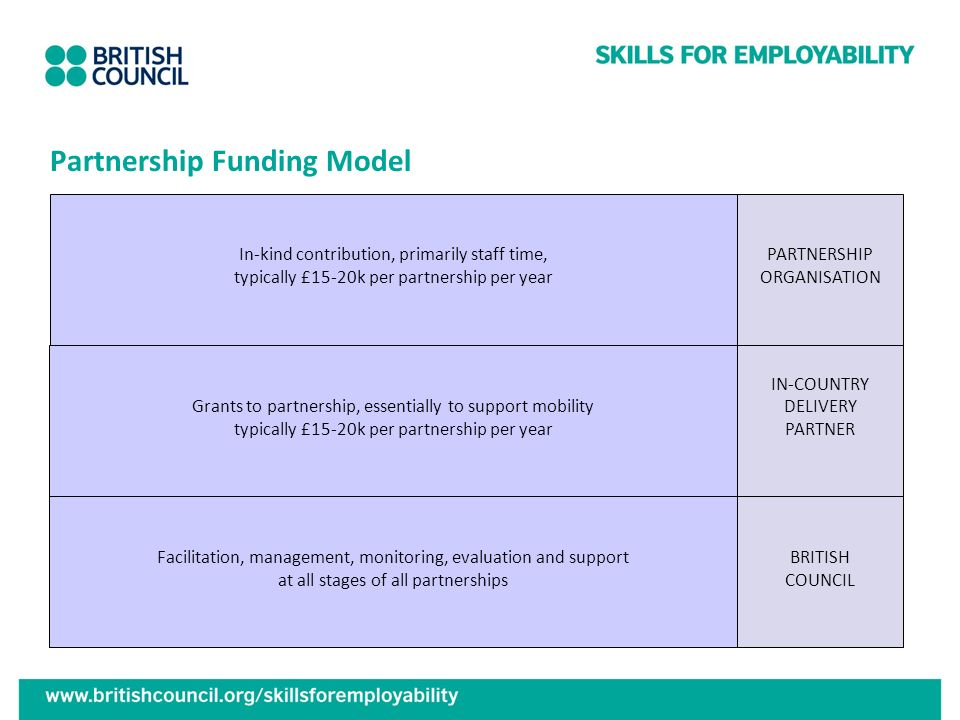 Partnership Funding Model