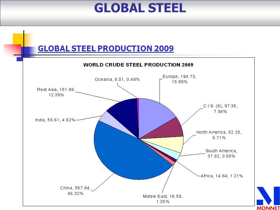 GLOBAL STEEL GLOBAL STEEL PRODUCTION 2009