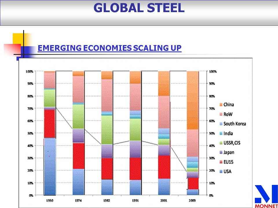GLOBAL STEEL EMERGING ECONOMIES SCALING UP