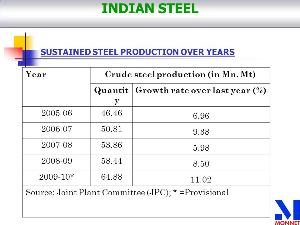 Crude steel production (in Mn. Mt) Growth rate over last year (%)