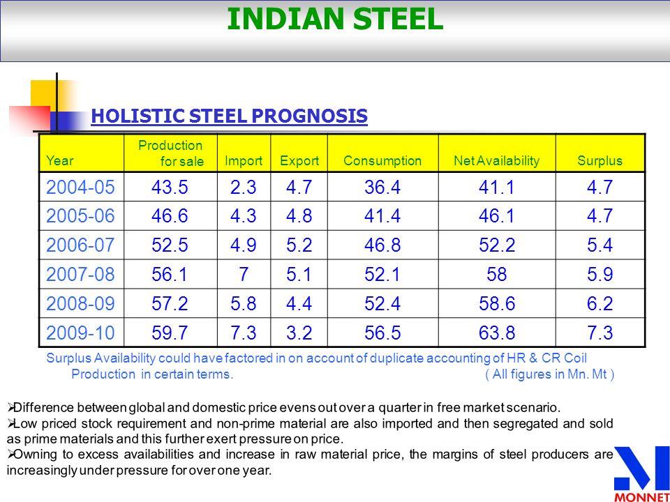 INDIAN STEEL HOLISTIC STEEL PROGNOSIS 2004-05 43.5 2.3 4.7 36.4 41.1