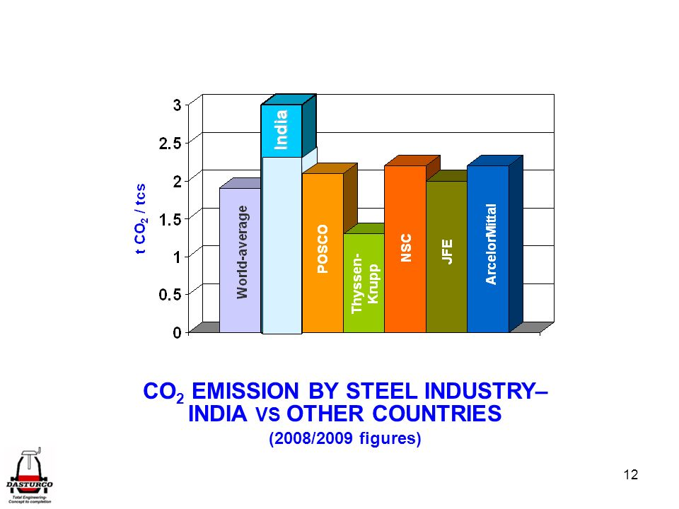 CO2 EMISSION BY STEEL INDUSTRY– INDIA VS OTHER COUNTRIES