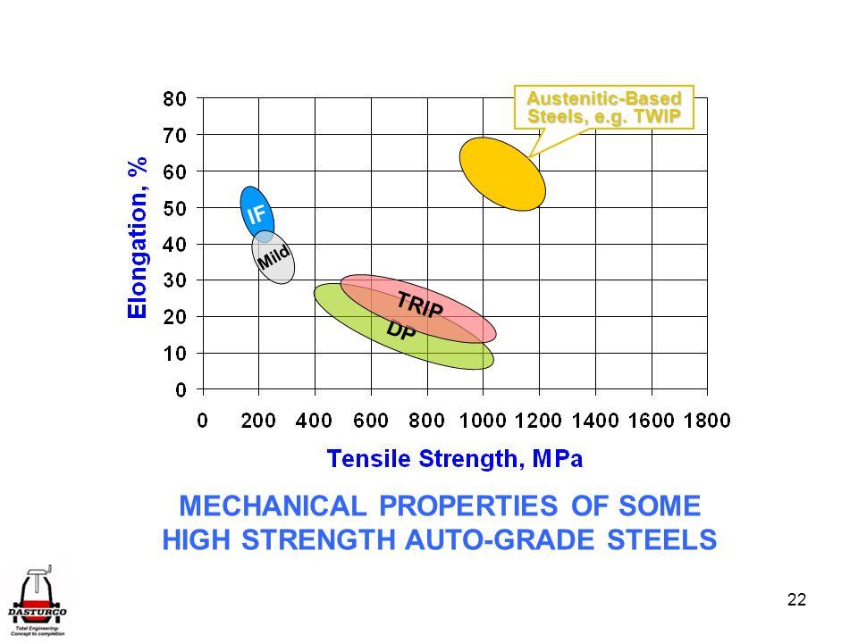 MECHANICAL PROPERTIES OF SOME HIGH STRENGTH AUTO-GRADE STEELS