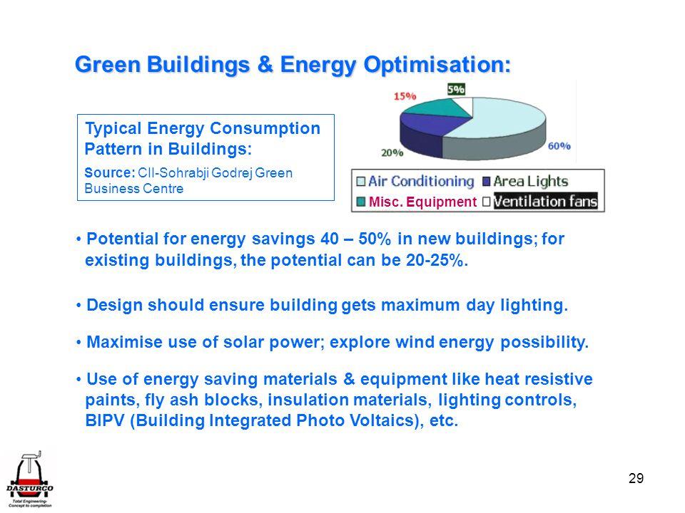 Green Buildings & Energy Optimisation: