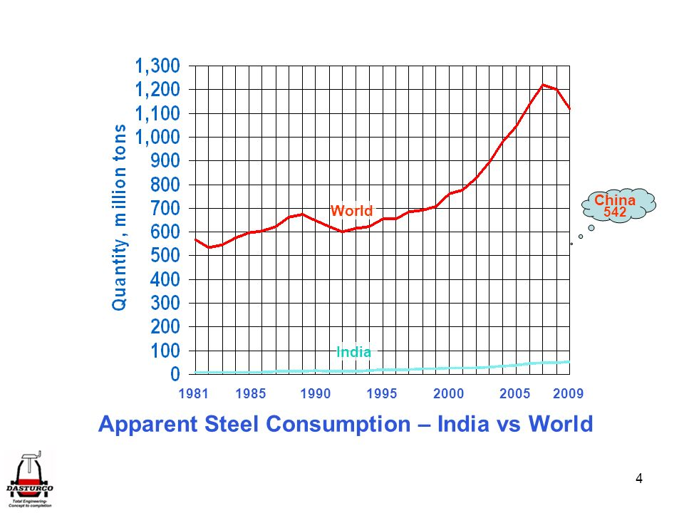 Apparent Steel Consumption – India vs World