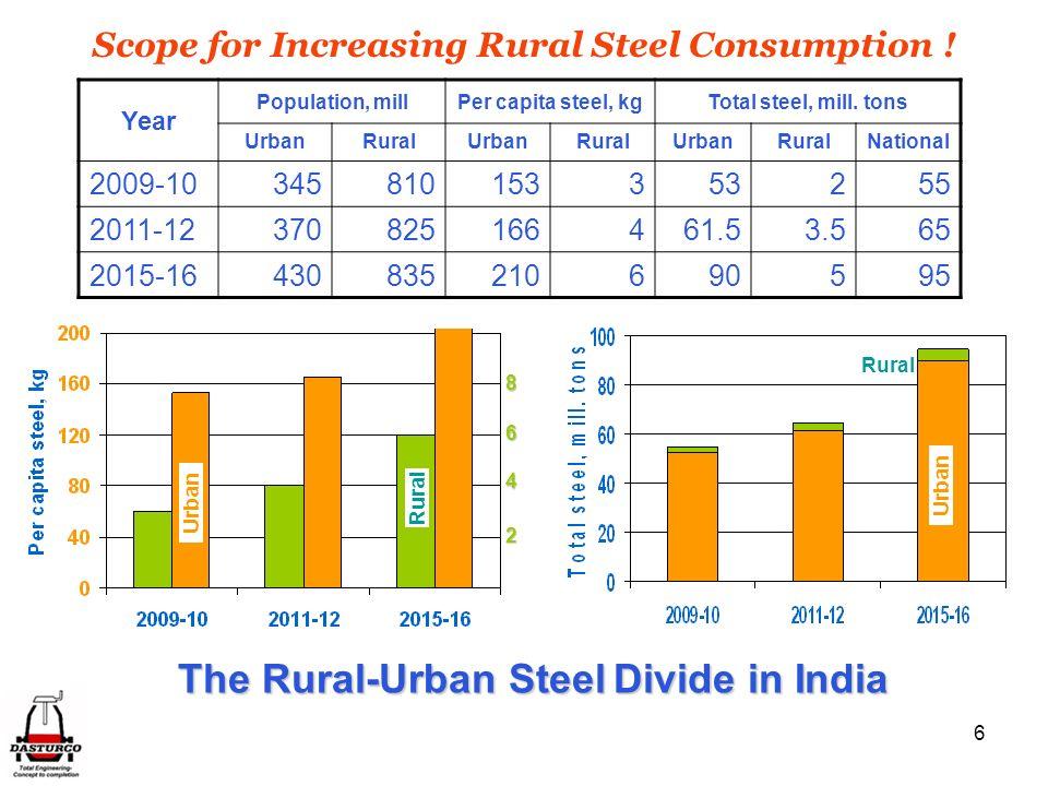 Scope for Increasing Rural Steel Consumption !
