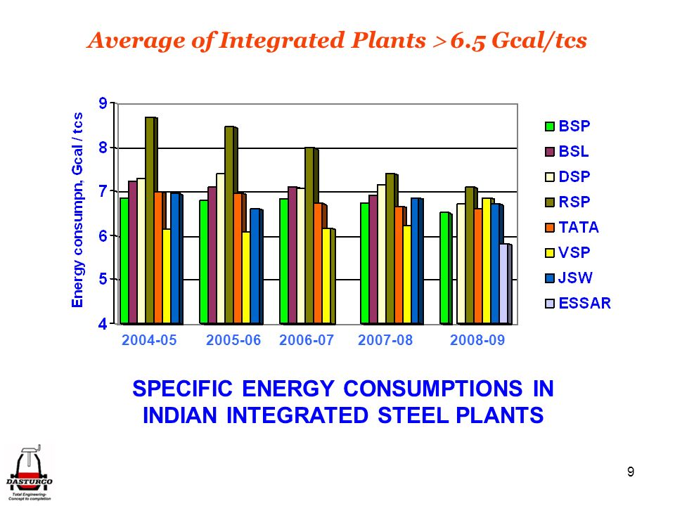 Average of Integrated Plants  6.5 Gcal/tcs