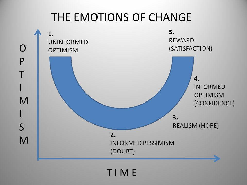 THE EMOTIONS OF CHANGE O P T I M S T I M E 5. 1. REWARD (SATISFACTION)