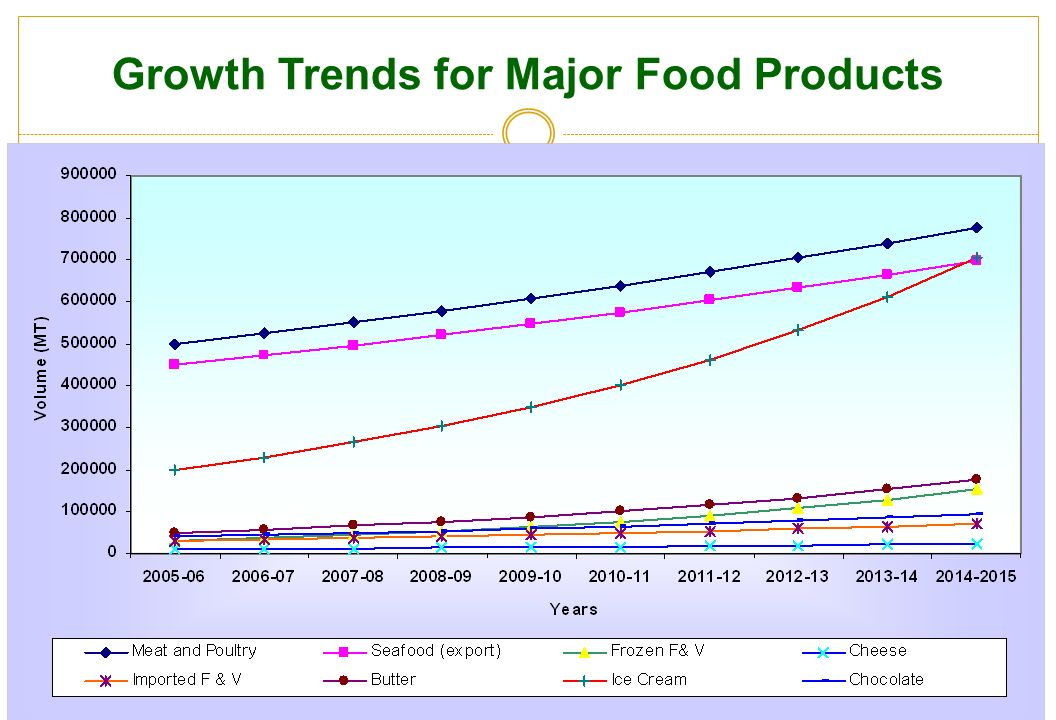 Growth Trends for Major Food Products