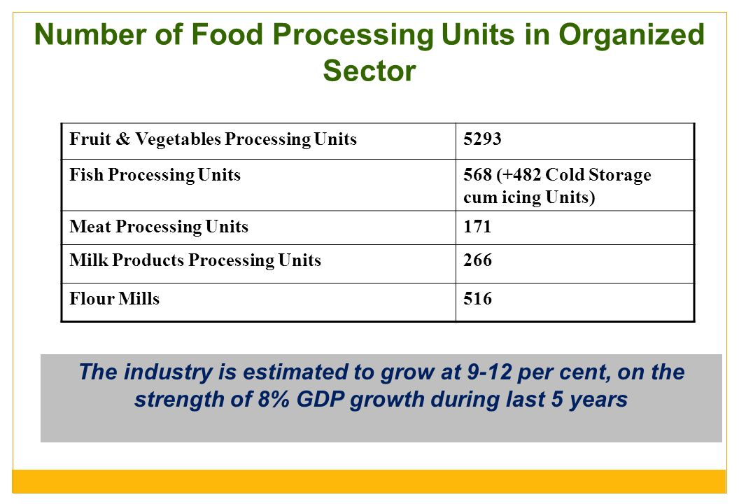 Number of Food Processing Units in Organized Sector
