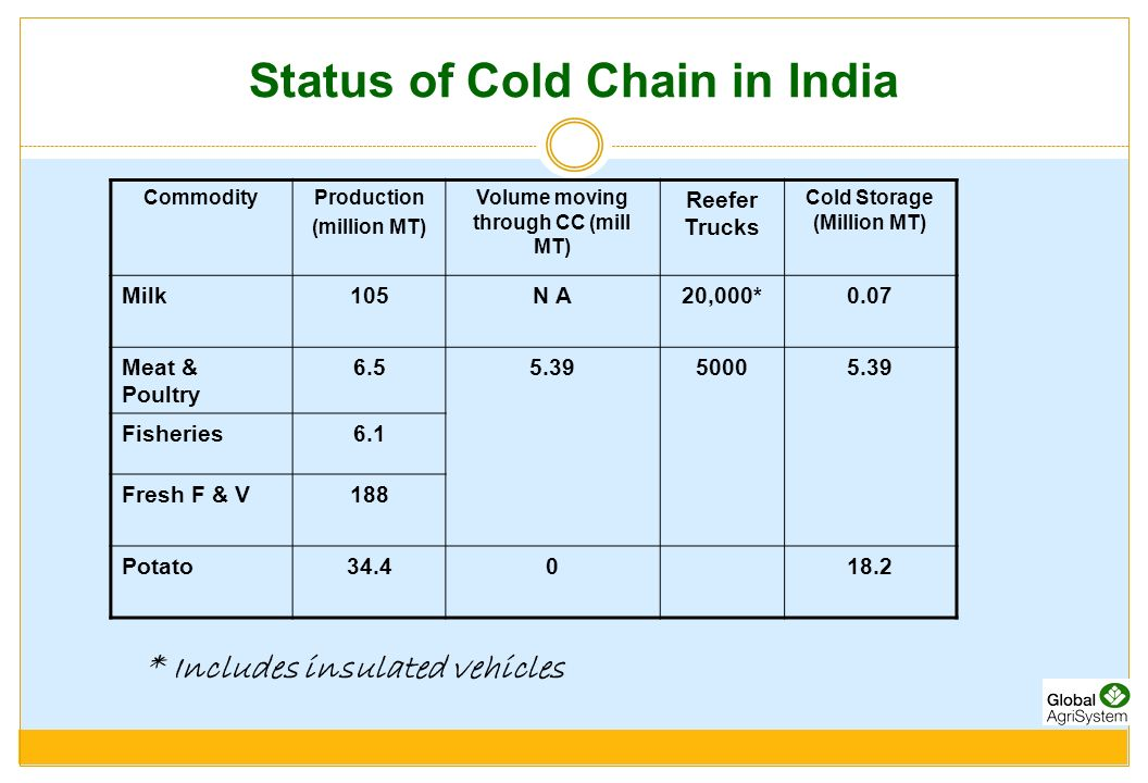 Status of Cold Chain in India