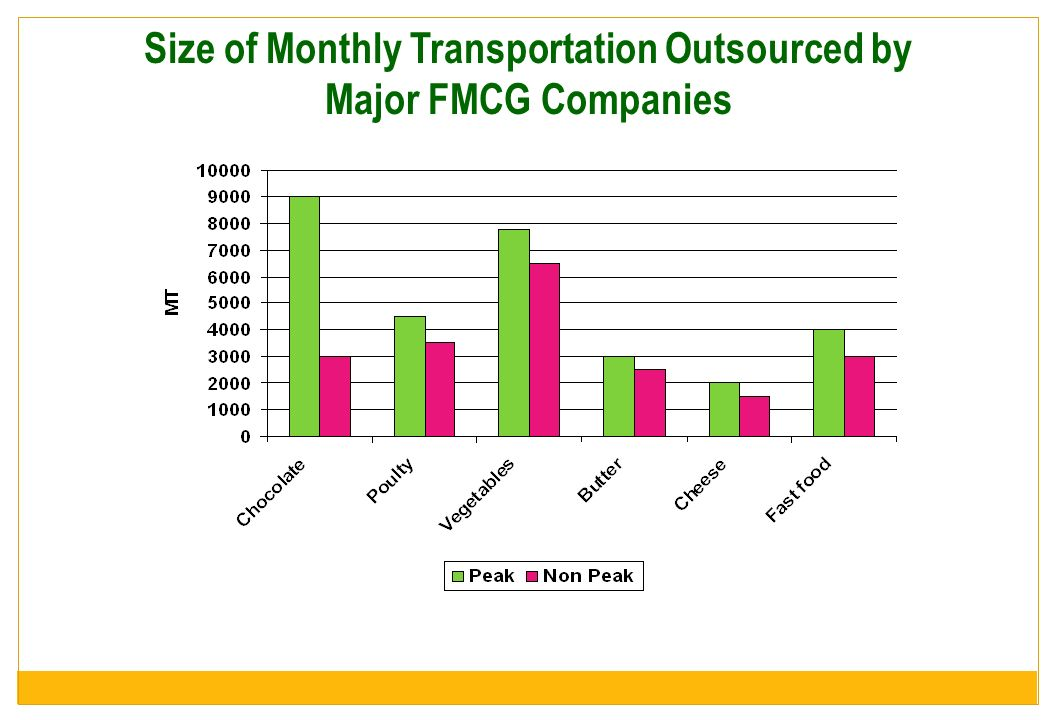 Size of Monthly Transportation Outsourced by Major FMCG Companies