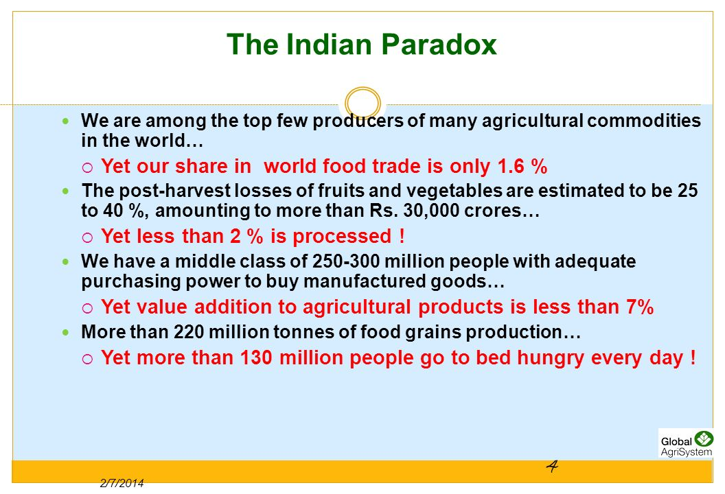 The Indian Paradox 4 Yet our share in world food trade is only 1.6 %