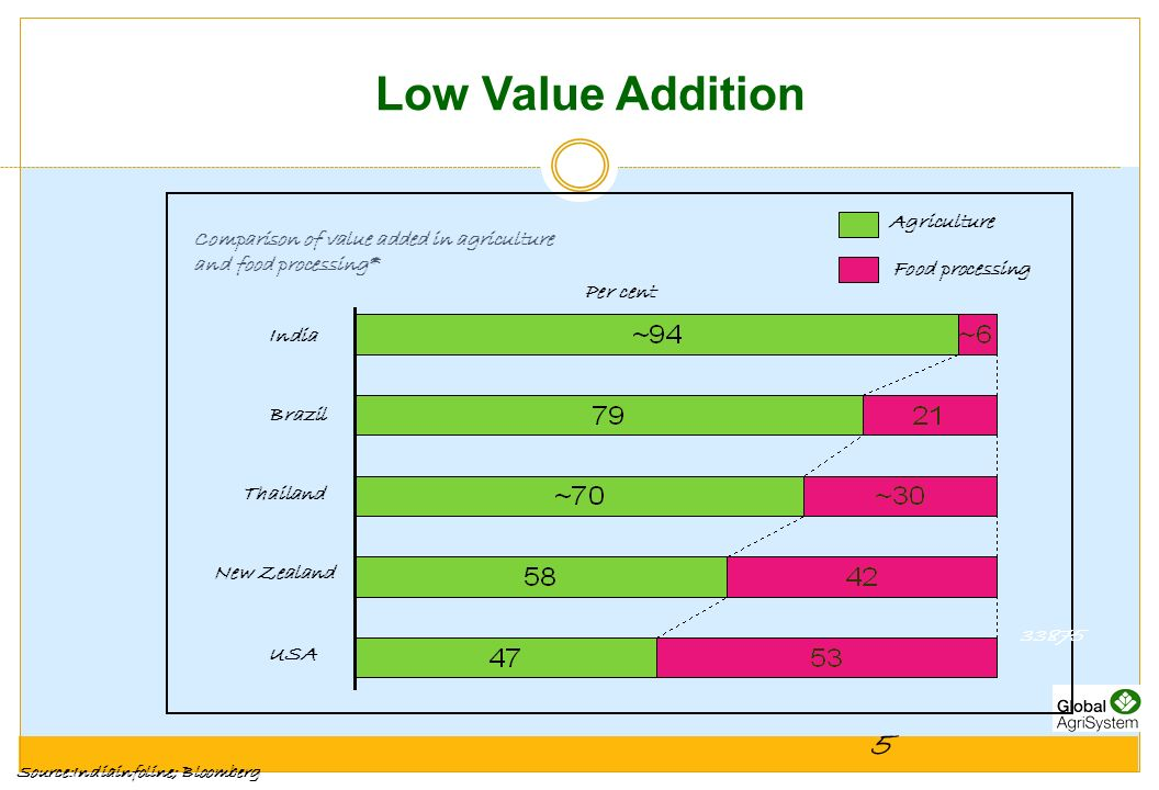 Low Value Addition 5 Agriculture
