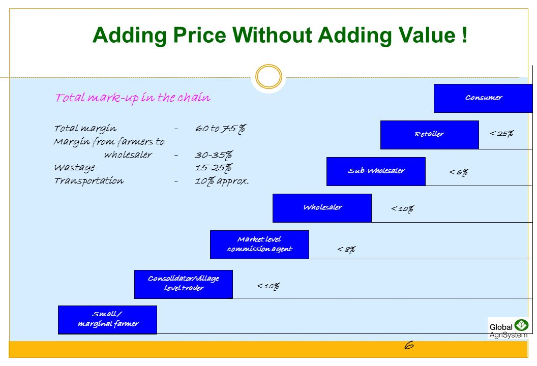 Adding Price Without Adding Value !