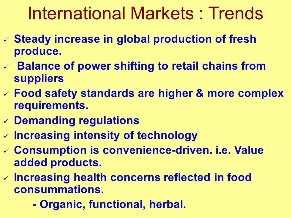 International Markets : Trends