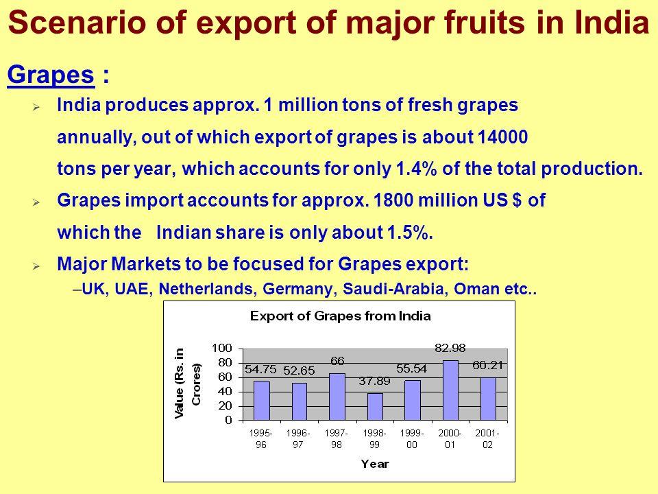 Scenario of export of major fruits in India