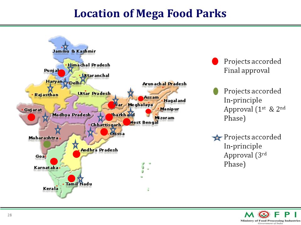 Location of Mega Food Parks