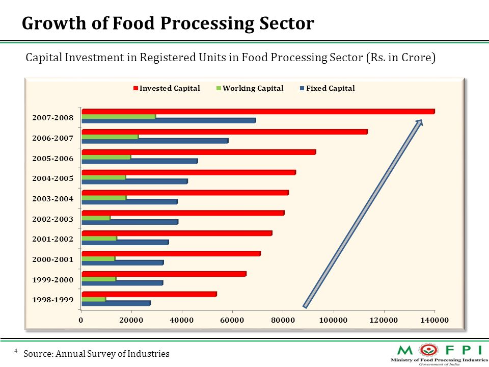 Growth of Food Processing Sector