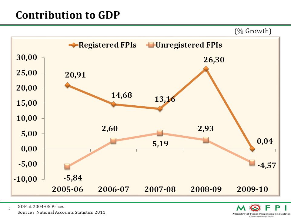Contribution to GDP (% Growth) GDP at 2004-05 Prices