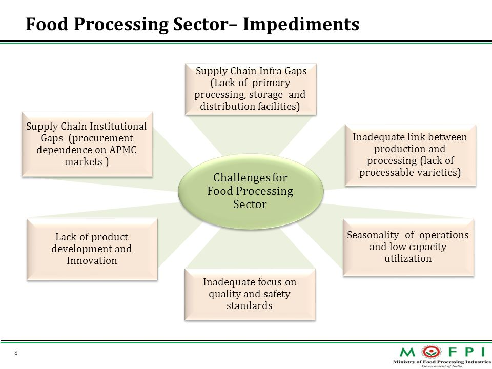 Food Processing Sector– Impediments