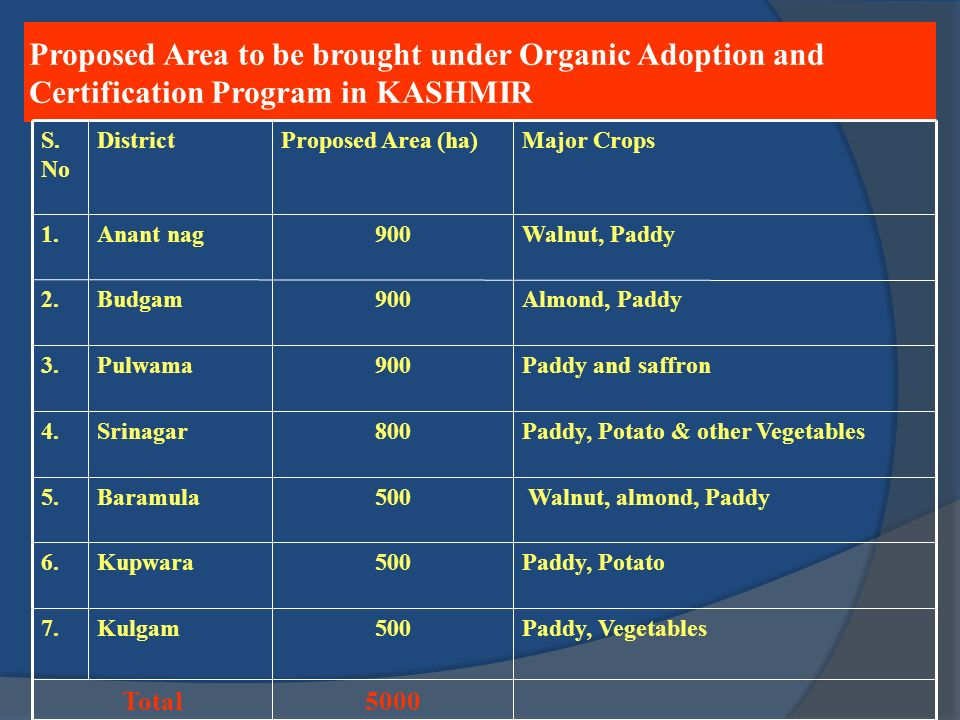 Proposed Area to be brought under Organic Adoption and Certification Program in KASHMIR