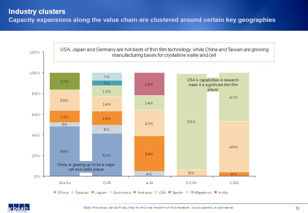 Industry clusters Capacity expansions along the value chain are clustered around certain key geographies