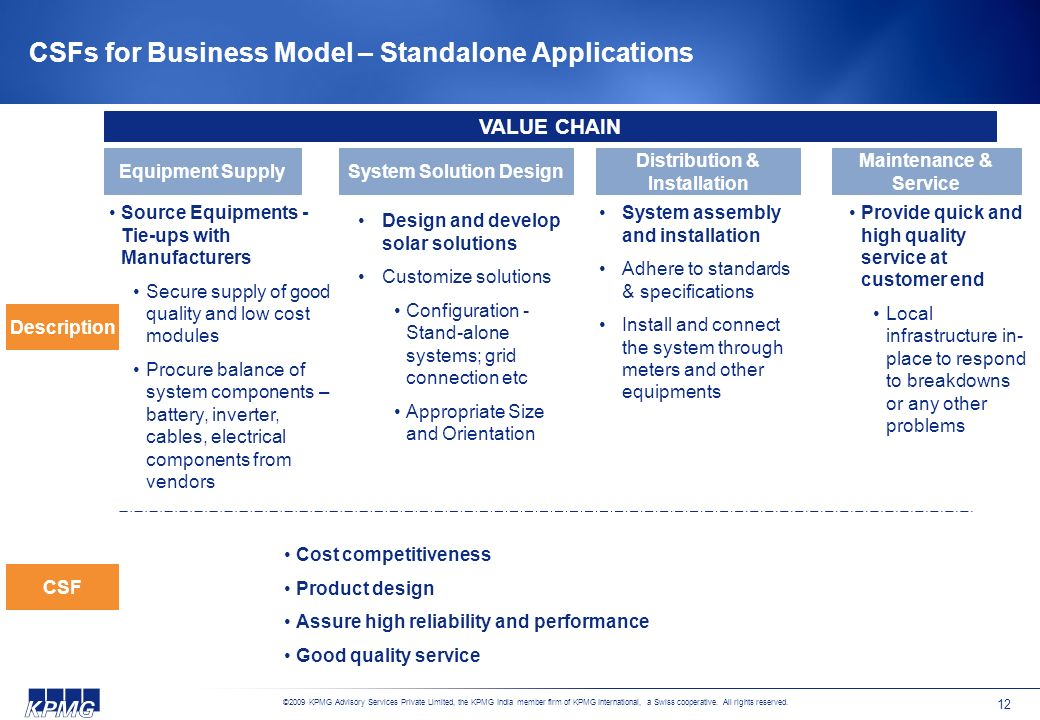 CSFs for Business Model – Standalone Applications