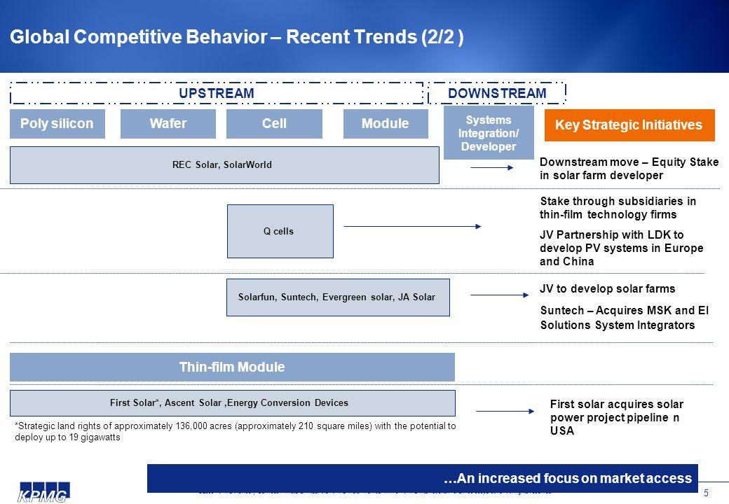 Global Competitive Behavior – Recent Trends (2/2 )