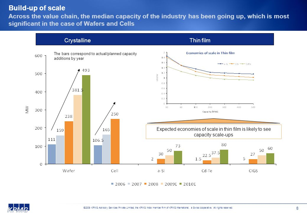 Build-up of scale Across the value chain, the median capacity of the industry has been going up, which is most significant in the case of Wafers and Cells