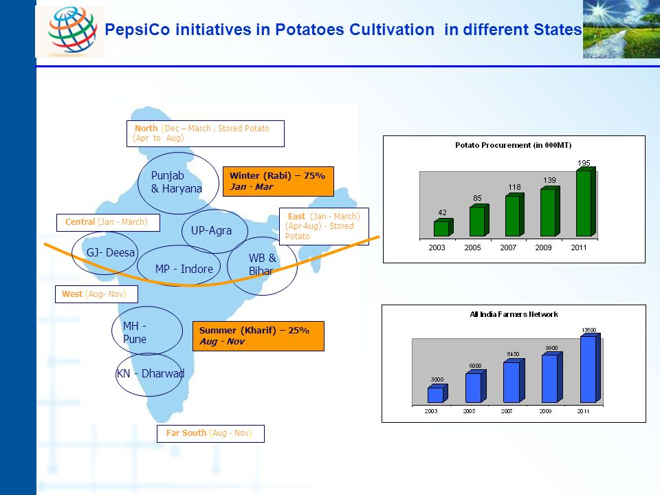 PepsiCo initiatives in Potatoes Cultivation in different States