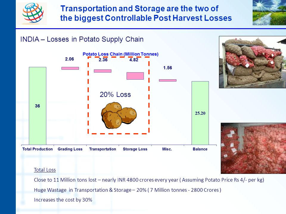 Transportation and Storage are the two of the biggest Controllable Post Harvest Losses