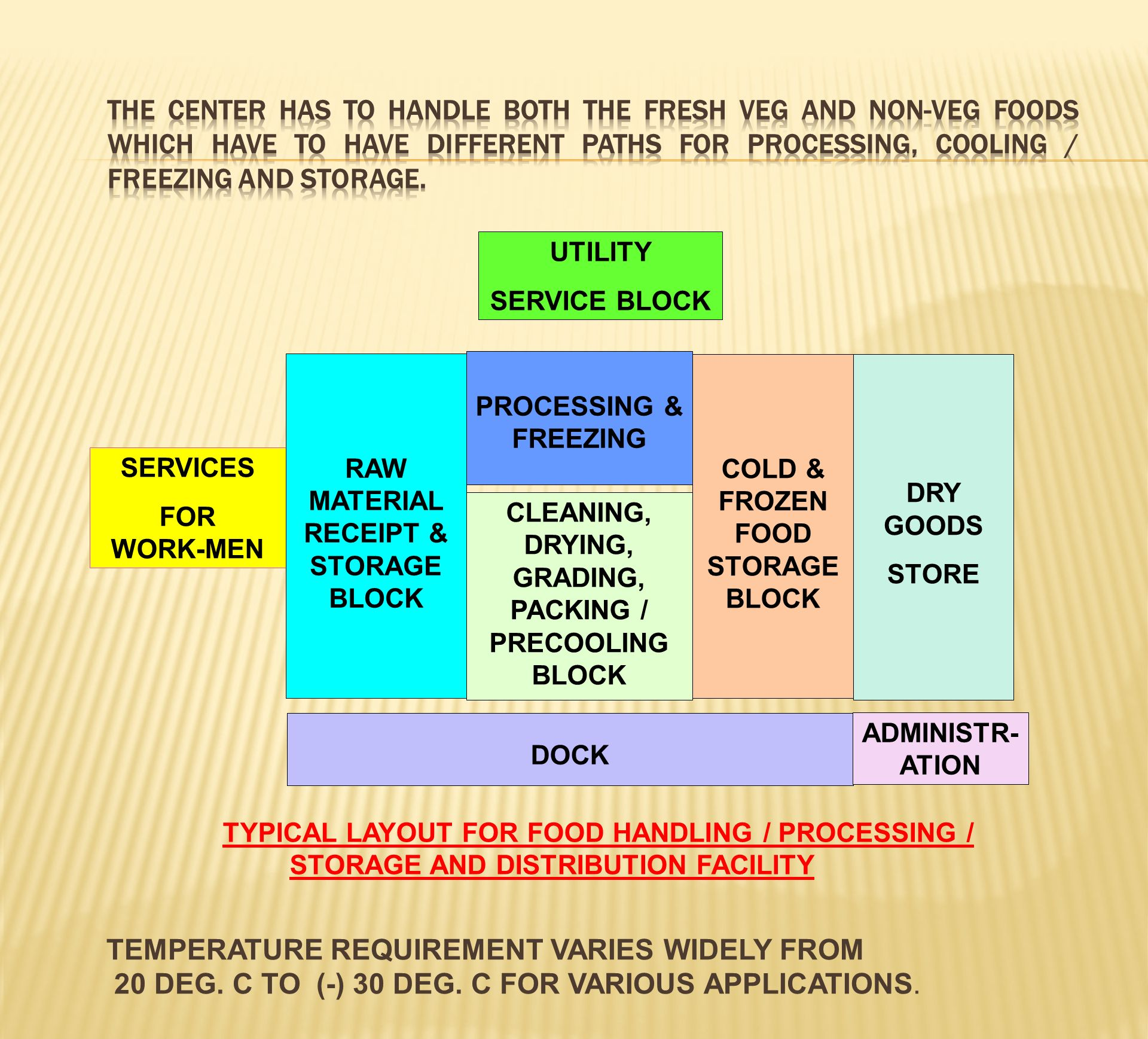 TEMPERATURE REQUIREMENT VARIES WIDELY FROM
