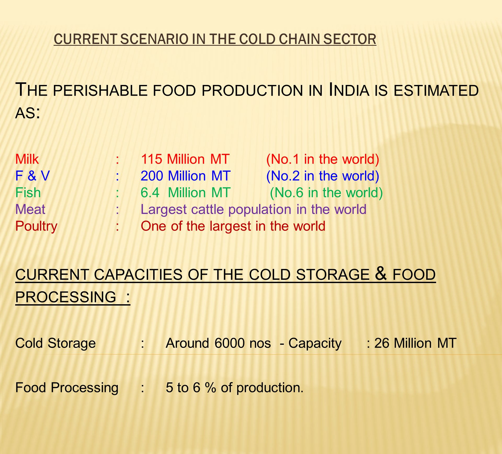Current scenario in the Cold Chain sector