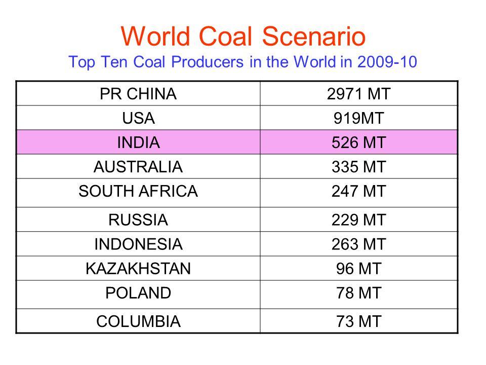 World Coal Scenario Top Ten Coal Producers in the World in 2009-10
