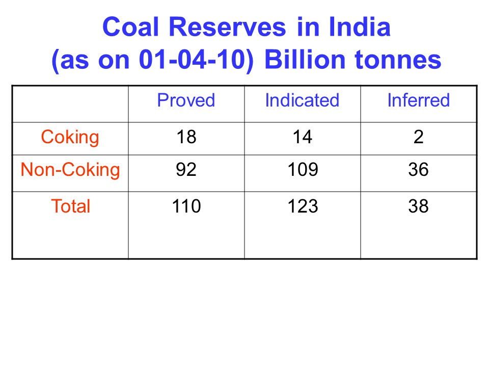 Coal Reserves in India (as on 01-04-10) Billion tonnes
