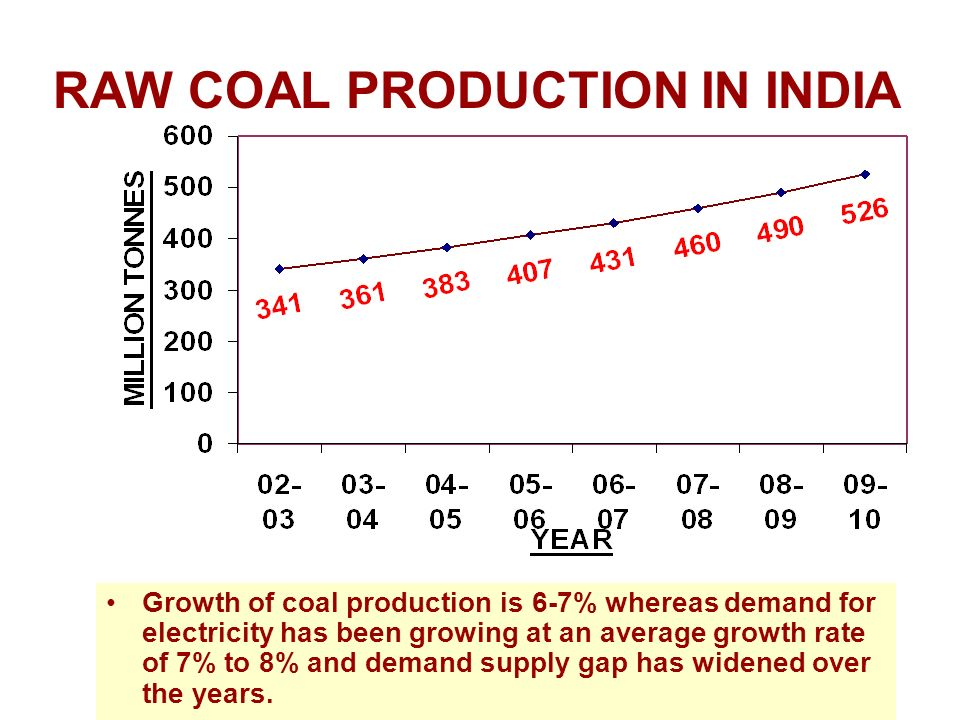 RAW COAL PRODUCTION IN INDIA