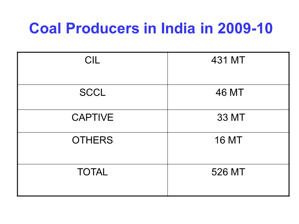 Coal Producers in India in 2009-10