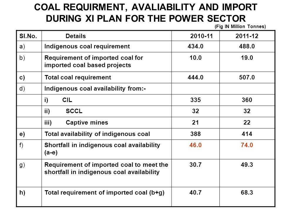 COAL REQUIRMENT, AVALIABILITY AND IMPORT DURING XI PLAN FOR THE POWER SECTOR (Fig IN Million Tonnes)