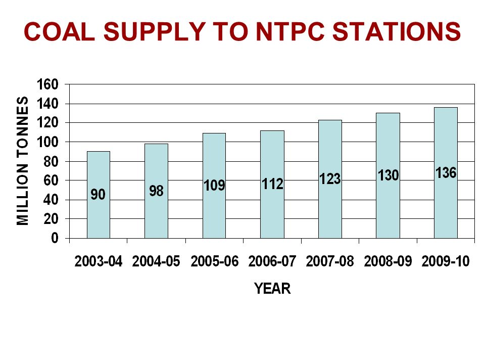 COAL SUPPLY TO NTPC STATIONS