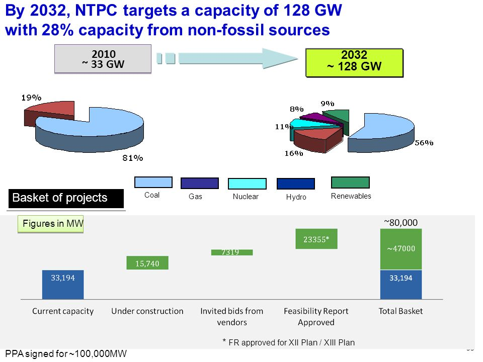 By 2032, NTPC targets a capacity of 128 GW with 28% capacity from non-fossil sources
